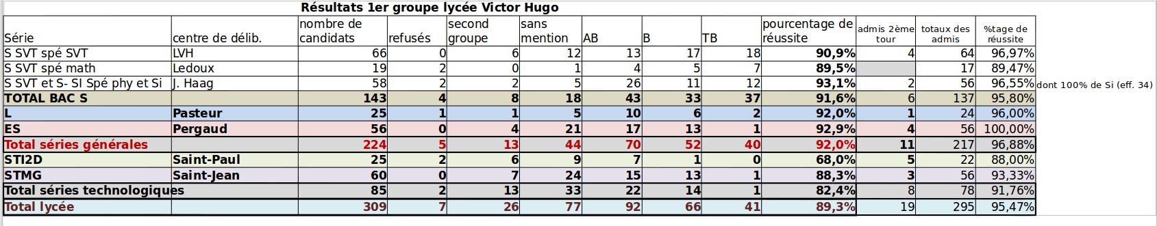 resultats-bacs2