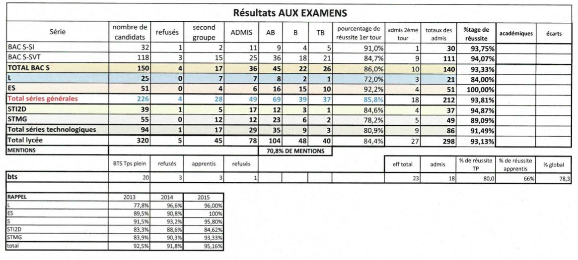 resulttats-examens-2016