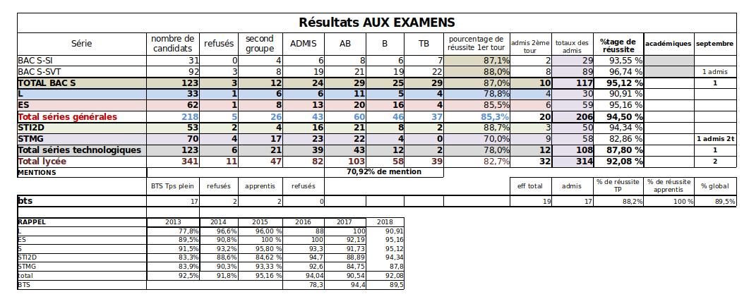 resultats-bac-2018