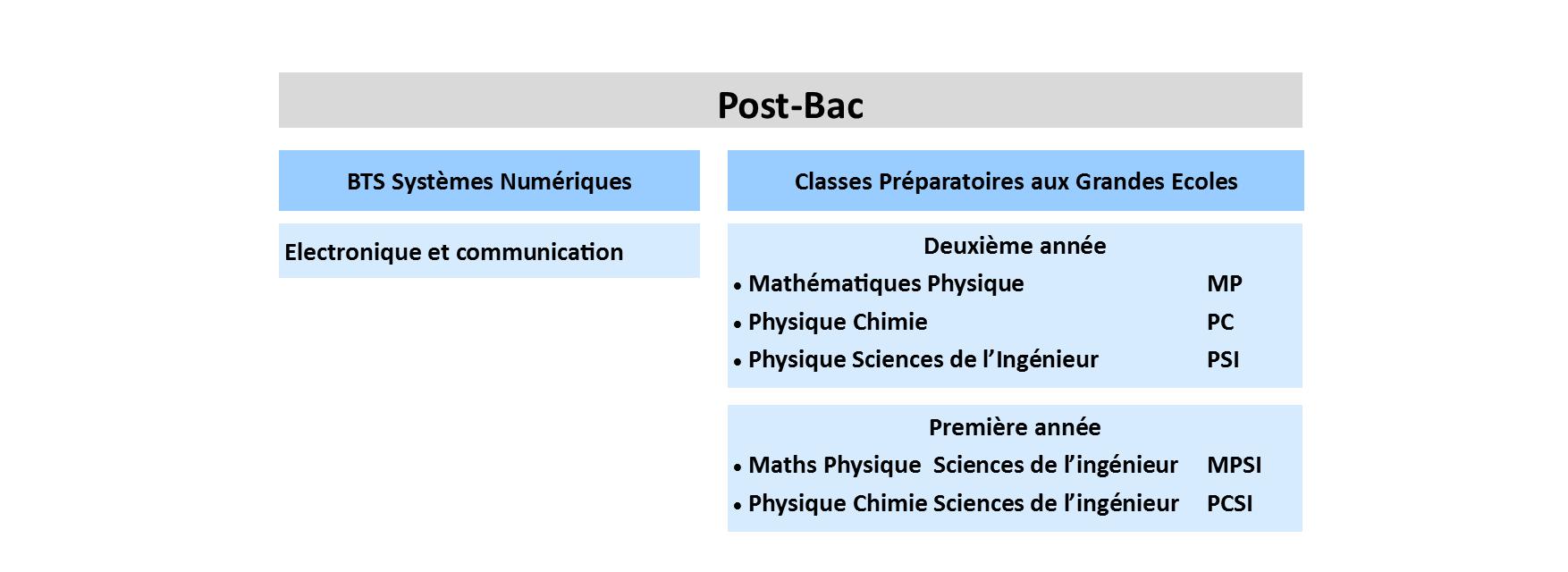 Post Bac.0